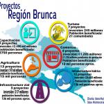 Proyectos Región Brunca2