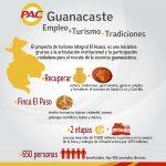 Empleo, Turismo, Tradiciones- Guanacaste